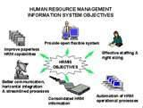 About Human Resource Management Pictures
