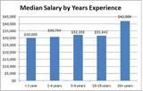 Information Technology Salary Pictures