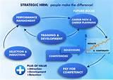 Information On Human Resource Management