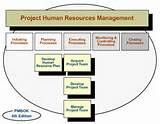 Images of Human Resources Project Manager
