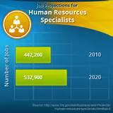 Pictures of Human Resources Specialist Jobs