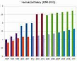 Mechanical Engineering Salary Images