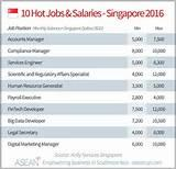Hot Jobs In Singapore