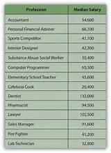 Salary Comparison By Profession Photos