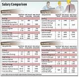 Pictures of Salary Comparison Philippines